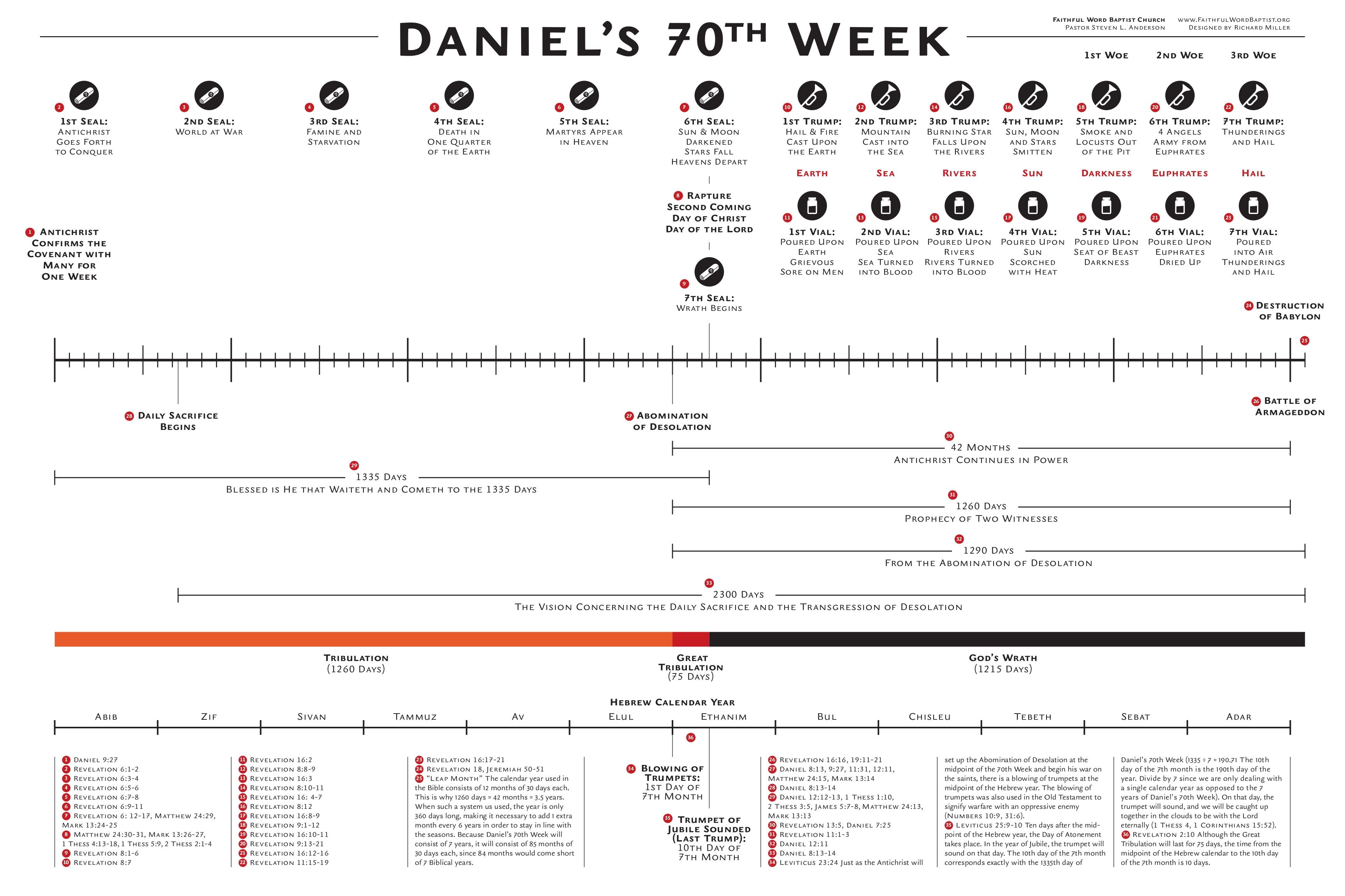 daniels_70th_week_chart